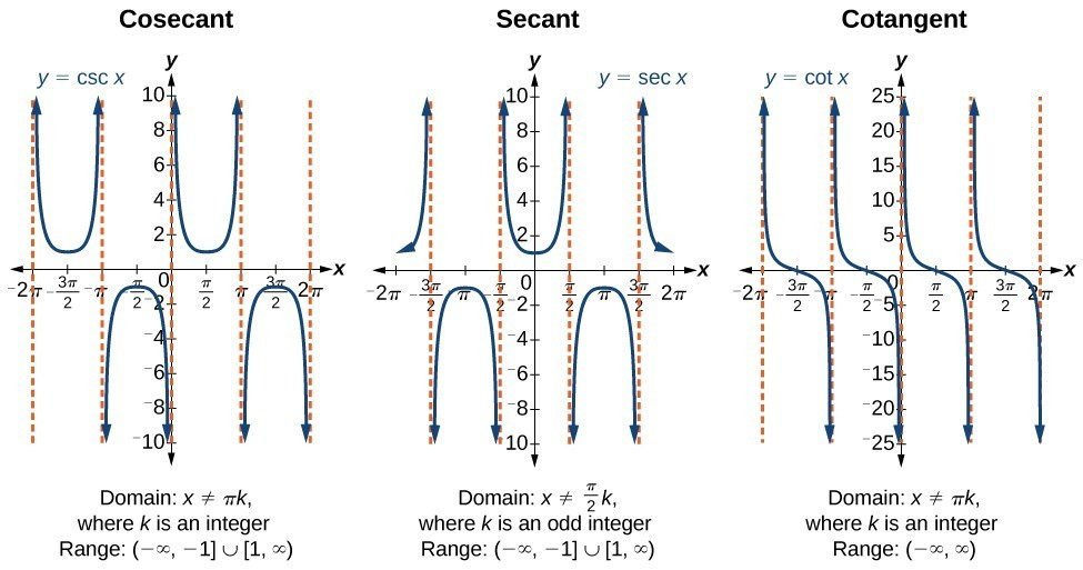 Three graphs of trigonometric functions side-by-side. From left to right, graph of the cosecant function, secant function, and cotangent function. Graphs of the cosecant function and secant function extend from negative two pi to two pi on the x-axis and ten to negative ten on the y-axis. Graph of cotangent extends from negative two pi to two pi on the x-axis and twenty-five to negative twenty-five on the y-axis.