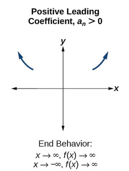 determine end behavior precalculus i. Black Bedroom Furniture Sets. Home Design Ideas