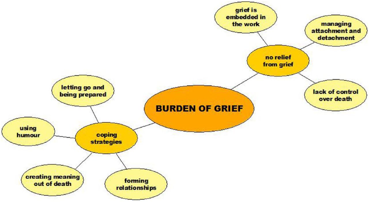 the three concept of the grieving process Home notes fundamentals of nursing loss and grief notes fundamentals of nursing loss and grief by  grieving process 3 phases of grief protest lack of.