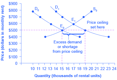 The graph shows a shift in demand with a price ceiling. The demand curve shifts to the right, causing the equilibrium to shift, but the fixed price ceiling causes the excess demand, or a shortage.
