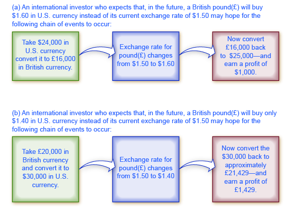 The chart shows the chain of events that investors would hope for based on whether or not they believed currency would appreciate or depreciate. Complete alternative text can be found in the surrounding text.