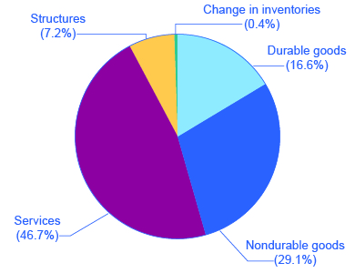 The pie chart shows that services take up almost half of the chart, followed by nondurable goods, durable goods, structures, and change in inventories