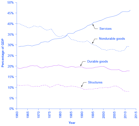 The graph shows that since 1960, structures have mostly remained around 10%, and durable goods have mostly remained around 20%. The graph also shows that services have steadily increased from less than 30% in 1960 to over 45% in 2012. In contrast, nondurable goods have steadily decreased from roughly 40% in 1960 to around 30% in 2012.