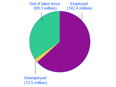 The pie chart shows that, in 2012, 88.3 million people were out of the labor force, 142.4 million people were employed, and 12.5 million people were unemployed.