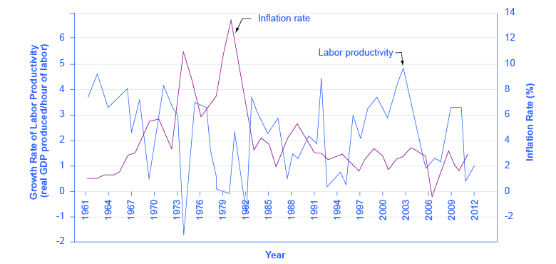 The graph shows a sometimes, but not always, inverse relationship between the inflation rate and the growth rate of labor productivity.