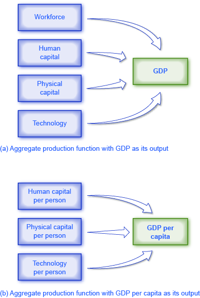 The first illustration shows that workforce, human capital, physical capital, and technology produce GDP. The second illustration shows that human capital per person, physical capital per person, and technology per person produce GDP per capital.