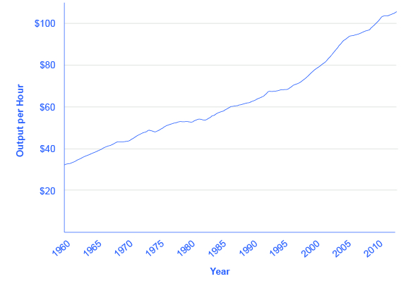 The graph shows that output per hour has steadily increased since 1960, when it was $32, to 2012, when it was $105.