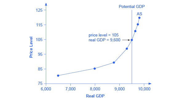 The graph shows an upward sloping aggregate supply curve. The slope is gradual between 6,500 and 9,000 before become steeper, especially between 9,500 and 9,900.