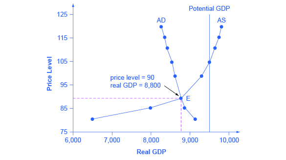 Reading: Building a Model of Aggregate Supply and Aggregate Demand ...