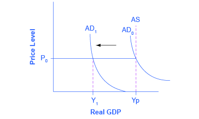 Keynesian view of the AS-AD model shows that with a horizontal AS, a decrease in demand leads to a decrease in output, but no decrease in prices.