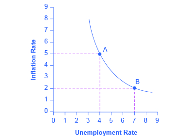 neoclassical unemployment