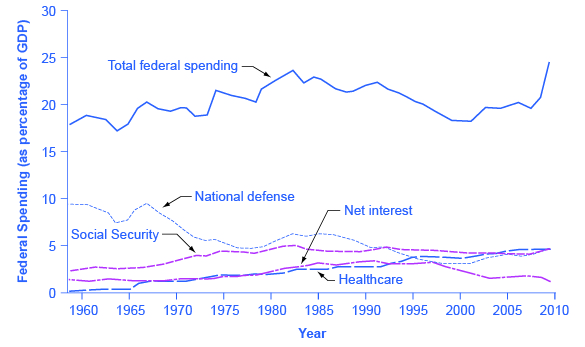 The graph shows five lines that represent different government spending from 1960 to 2010. Total federal spending has always remained above 17%. National defense has never risen above 10% and is currently closer to 5%. Social security has never risen above 5%. Net interest has always remained below 5% and today is less than 2%. Health is the only line on the graph that has primarily increased since 1960 when it was below 1% to 2010 when it was closer to 5%.