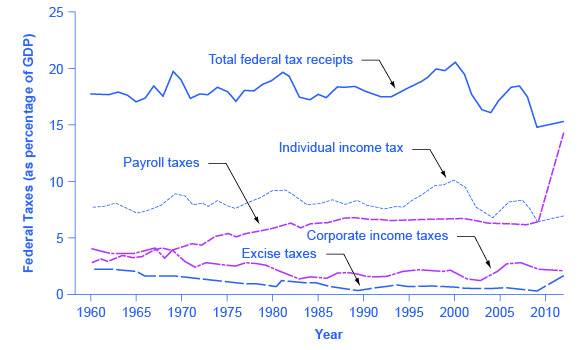 The graph shows five lines that represent federal taxes (as a percentage of GDP). Total federal tax receipts were around 17% in 1960 and dropped to around 15% in 2009. Individual income taxes were consistently between 7% and 10%. Its highest increase took place around 2000. Payroll taxes rose from under 5% in 1960 to around 6% in the 1980s. It has remained virtually consistent since then. Corporate income taxes have always remained below 5%. Excise taxes were highest in 1960 at around 2%; in 2009, it was less than 1%.