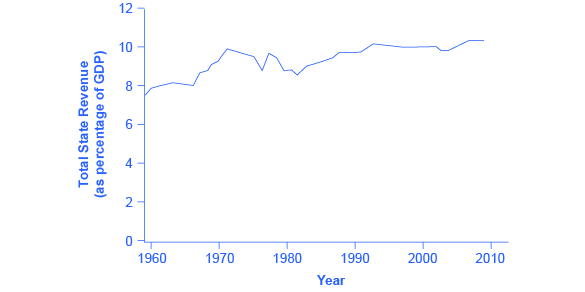 The graph shows that total state revenue (as a percentage of GDP) was less than 8% in 1960 but has continued to rise over the years.