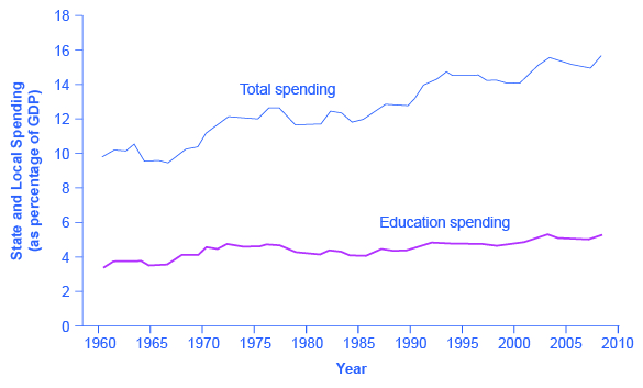The graph shows total state and local spending (as a percentage of GDP) was around 10% in 1960, and close to 16% in recent years. Education spending at the state and local levels has risen minimally since 1960 when it was under 4% to more recently when it was closer to 5%.