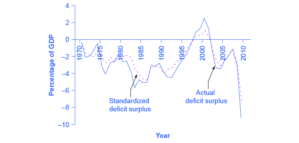 The graph shows how the standardized deficit surplus and the actual deficit surplus have changed since 1970. Both lines tend to rise and fall at similar times. The only time both were positive numbers was between the mid-1990s and early 2000s. As of 2009, both standardized deficit surplus and actual deficit surplus had dropped to their lowest amount, both below –6%.