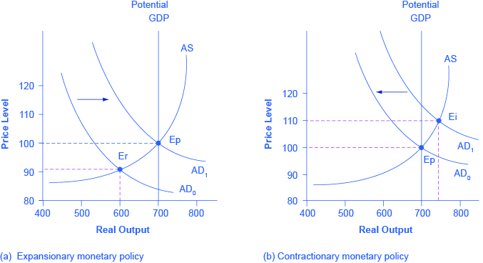 The graph showing how changes in the money supply can restore output levels to potential GDP in times of economic instability.