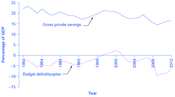 The graph shows that government borrowing and private investment sometimes rise and fall together. For example, between 1980 and 1984 the deficit as a percentage of GDP fell from –5 to –2% and the gross private savings as a percentage of GDP also fell from 22% to 20%.