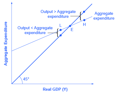 Reading Equilibrium And The Expenditure Output Model Macroeconomics
