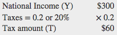 National Income (Y)= $300, Taxes = 0.2 or 20%, so $300 x .2 = Tax amount (T)= $60