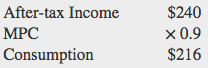 After tax-income of $240 multiplied by the MPC (.9) = Consumption at $216.