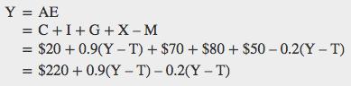 Y = AE, which equals C + I + G + X – M, which equals $20 + 0.9(Y – T) + $70 + $80 + $50 – 0.2(Y – T), which equals $220 + 0.9(Y – T) – 0.2(Y – T)