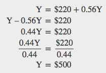 Solving for Y when Y = $220 + 0.56Y. Y = $500.