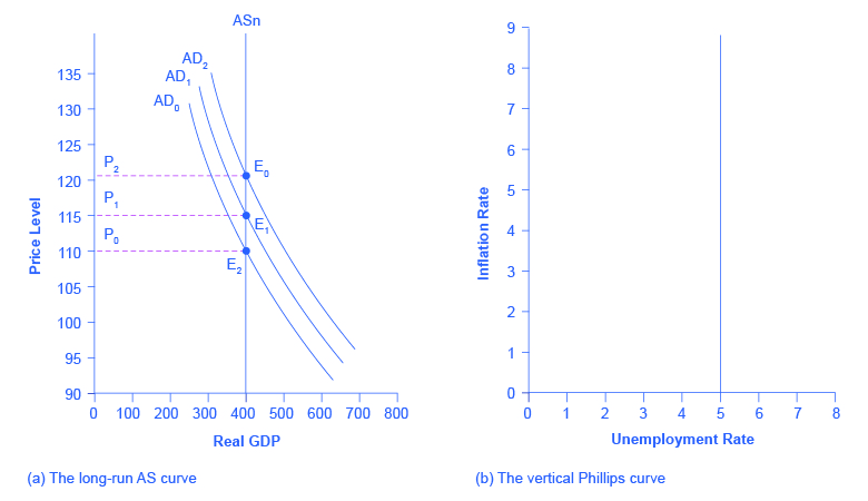 The graph shows three aggregate demand curves that all intersect with the vertical potential GDP line at 400 on the x-axis. Line AD0 intersects at (110, 400); line AD1 intersects at (115, 400); and line AD2 intersects at (120, 400).