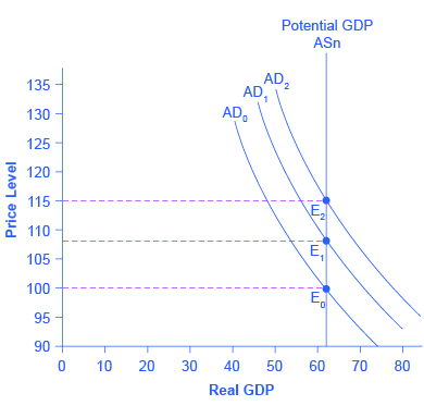 The graph shows three aggregate demand curves that all intersect with the vertical potential GDP line at around 62 on the x-axis, but at different price levels.