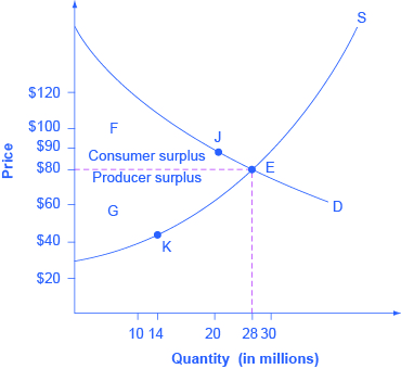 The graph shows consumer surplus above the equilibrium and producer surplus beneath the equilibrium.