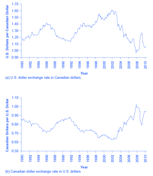 The top graph shows the exchange rate from U.S. dollars to Canadian dollars since 1980. The bottom graph shows the exchange rate from Canadian dollars to U.S. dollars since 1980.