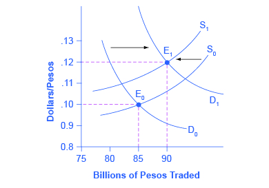 The graph shows how supply and demand would change if the exchange rate for pesos was predicted to strengthen.