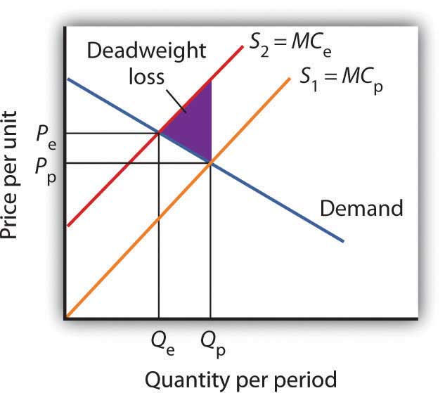 Graph showing the price per unit on the y-axis and quantity per period on the x-axis. The graph shows the deadweight loss that occurs when firms have to pay their external costs.