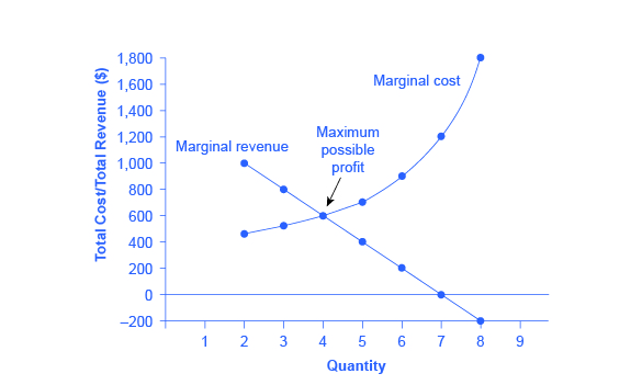 explain how a profit maximizing firm determines its optimal level of output using marginal revenue a The firm maximizes its profits by equating marginal cost with marginal revenue the intersection of the marginal cost and marginal revenue curves determines the firm's equilibrium level of output, labeled q in this figure.