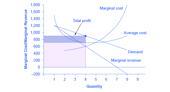the average level of profitability in most industries Profit margin analysis to analyze the profitability of a company over time as well as to compare a company's levels to its competitors and to industry.