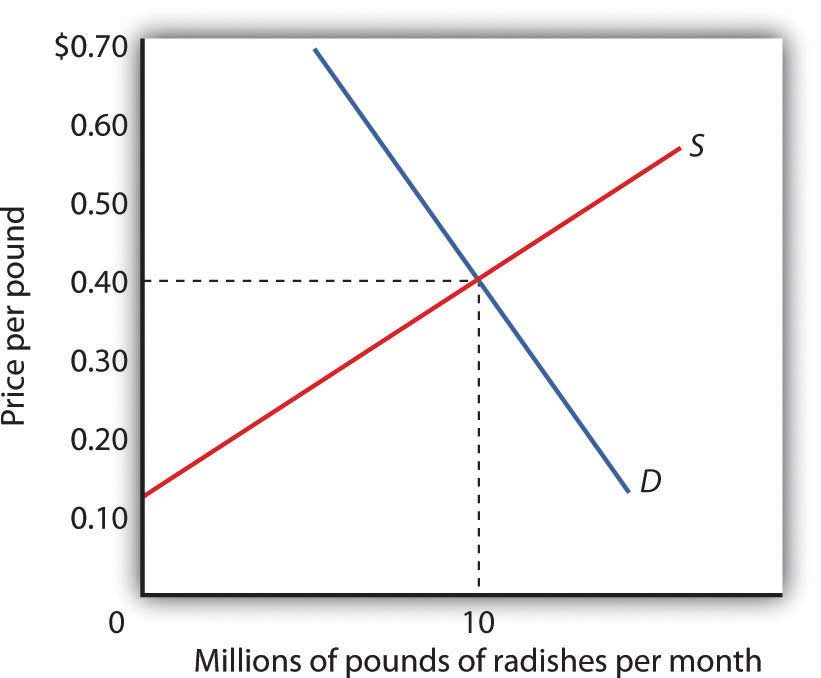 Graph of the supply and demand curves for radishes. The two curves intersect at 10 million points of radishes produced at a price of 40 cents.