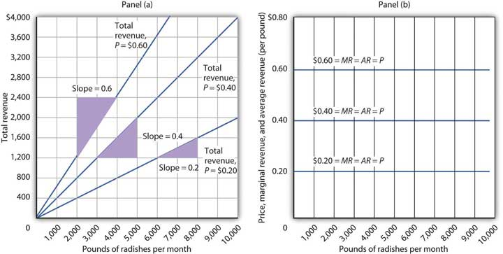 Two graphs. The first shows the total revenue for various amounts of radishes produced when there are different price points. If the price for radishes is 20 cents, the slope of the curve is only .2. At 40 cents, the slope is .4, and at 60 cents, the slope is .6. The second graph shows that at each price level, the marginal and average revenue lines are just straight lines across the graph, showing that irregardless of how many pounds of radishes are produced at either .20, .40, or .60 cents, then marginal and average revenues remain the same.