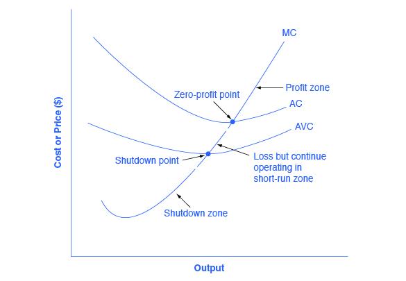 Reading The Shutdown Point Microeconomics