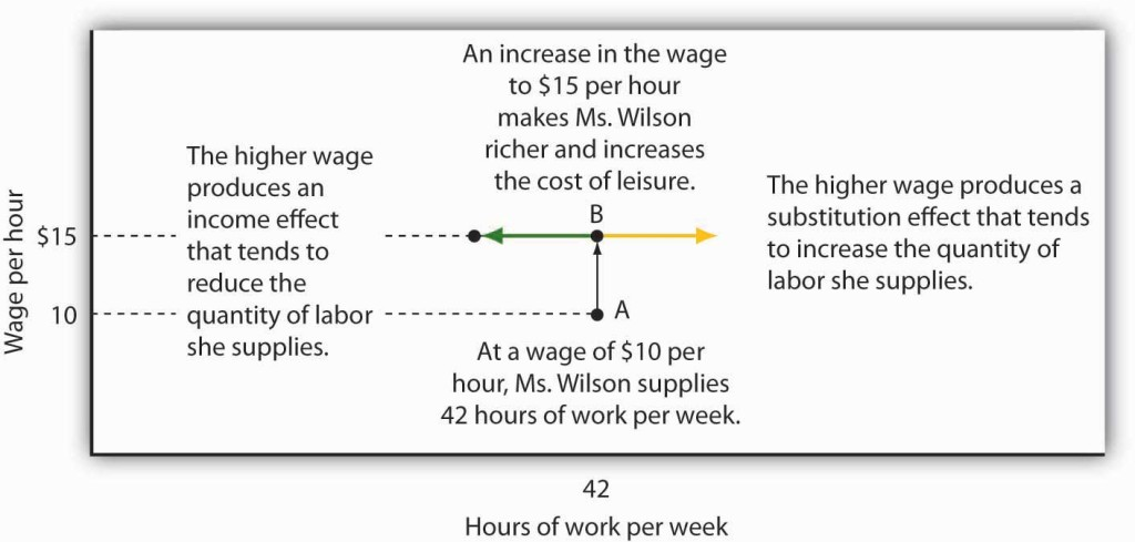 Graph showing wages per hour on the y-axis and hours of work per week on the x-axis. The graph explains that at a wage of $15 instead of $10, the higher wage produces an income effect that tends to reduce the quantity of labor she supplies. The higher wage also produces an opposite substitution effect that tends to increase the quantity of labor she supplies.