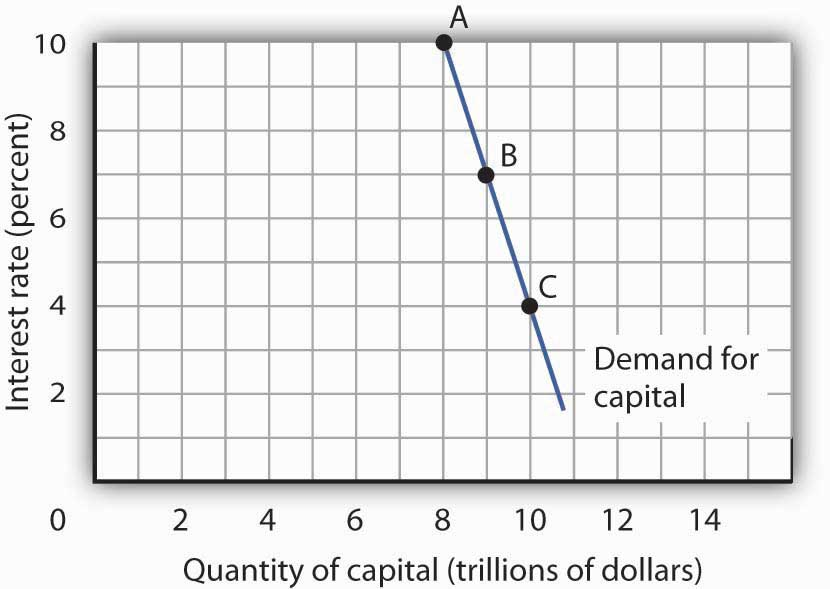 A graph depicting the downward sloping demand curve for capital.