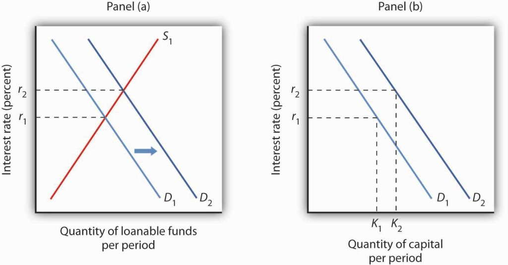 Two graphs showing loanable funds and the demand for capital. The interest rate is depicted on the y-axis and the quantity of loanable funds per period on the x-axis.