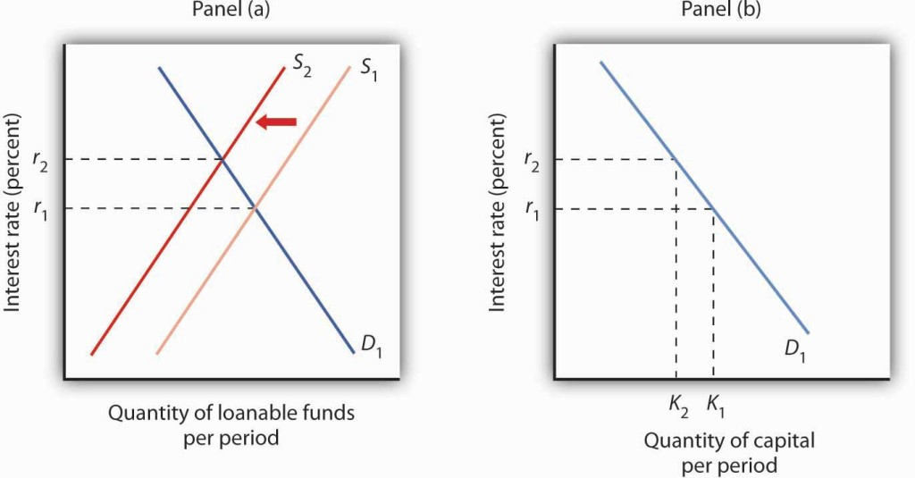 Two graphs showing the change in loanable funds.