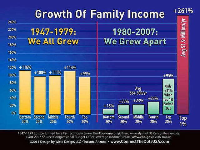 Graph showing the growth of family income. The chart shows that the growth in all quintiles grew relatively evenly between 1947-1979, but between 1980 and 2007, the family income of the bottom 20% grew by 15%, the second 20% by 22%, the middle 20% by 23%, the fourth 20% by 33% and the top 1% grew by a whopping 261%