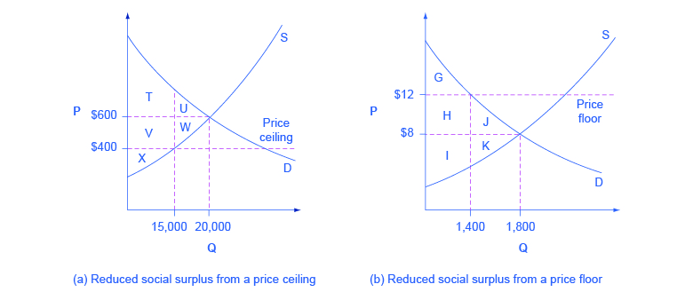 Reading Inefficiency Of Price Floors And Price Ceilings