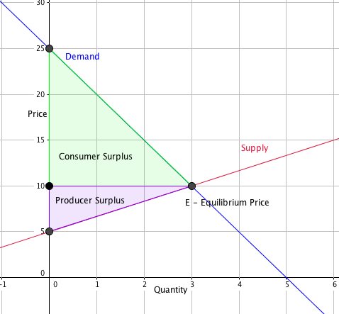Supply crosses the vertical axis at (0,5) and has a slope of 3/5. Demand curve crosses the vertical axis at (0,25) and has a slope of -5. Equilibrium price is located at (3,10). Consumer surplus area is shaded above the equilibrium price line and producer surplus area is shaded below the equilibrium price line.