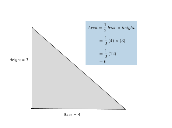 Triangle with base = 4 and height = 3, Area is calculated as 1/2 base times height = 1/2 *4*3 = 6