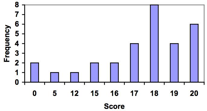 Brilliant Describing Data Mathematics For The Liberal Arts Download Free Architecture Designs Scobabritishbridgeorg