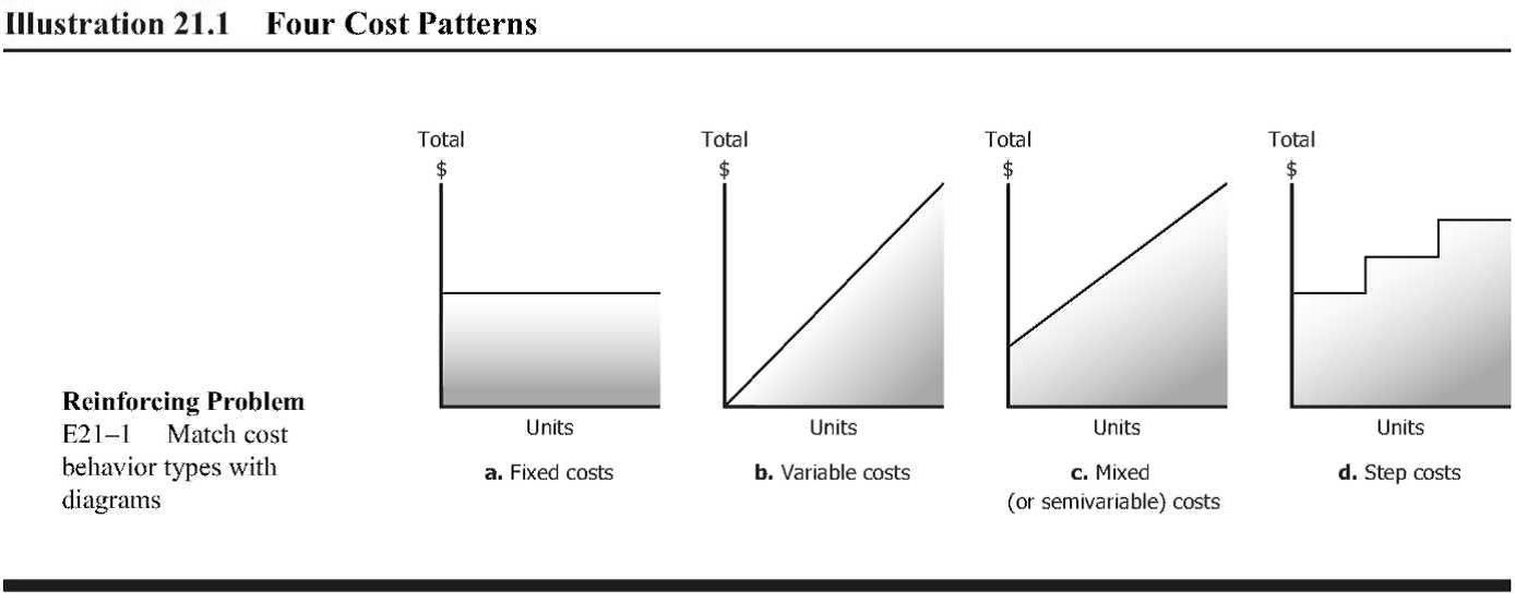 5 1 cost behavior vs cost estimation principles of for Table 6 fixed costs