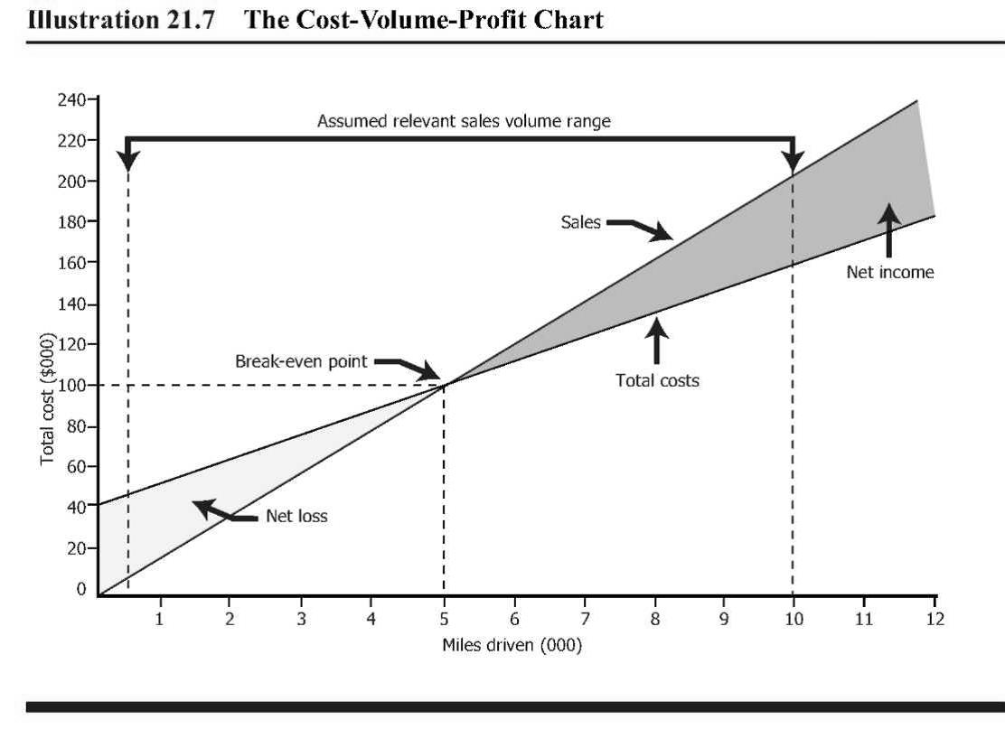 5.5 Cost-Volume-Profit Analysis In Planning | Principles ...