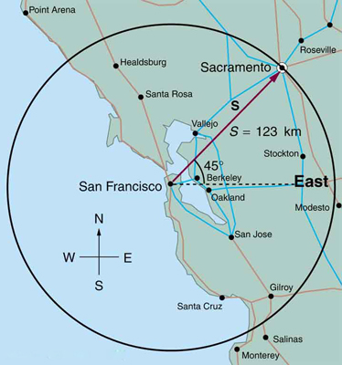 A map of northern California with a circle with a radius of one hundred twenty three kilometers centered on San Francisco. Sacramento lies on the circumference of this circle in a direction forty-five degrees north of east from San Francisco.